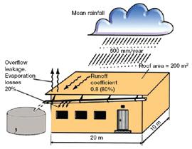 rainwater treatment process