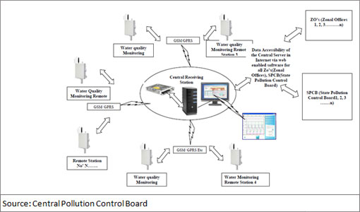 Work Monitoring System : Centre for science and environment cpcb s real time water